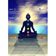 Chakras of the body poster  - PDF Download