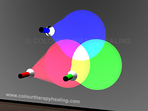 Additive colour