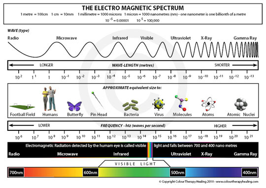 Spectrum of Light Waves