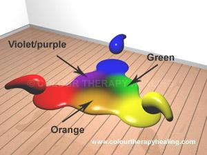 Subtractive Secondary Colours