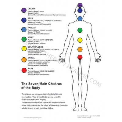 Chakras of the body (Woman) - PDF Download